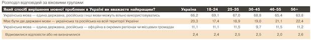 66,2% украинцев поддерживают государственный только украинского языка