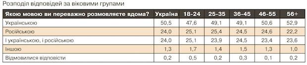 украинцы используют в общении дома украинский язык